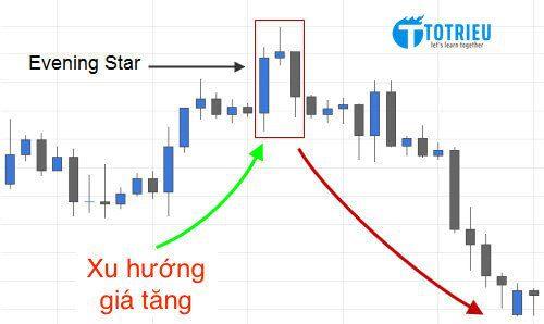 Ví dụ về mô hình nến Evening Star