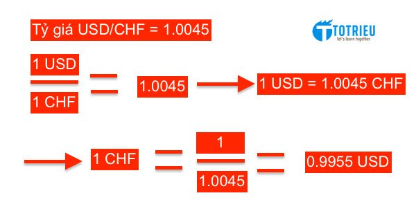 Cách quy đổi cơ bản của Tỷ giá ngoại tệ