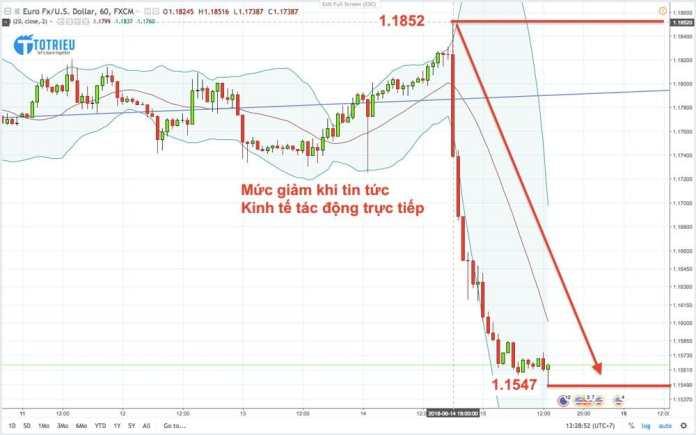 Ảnh hưởng của tin tức đến Tỷ giá hối đoái EUR/USD
