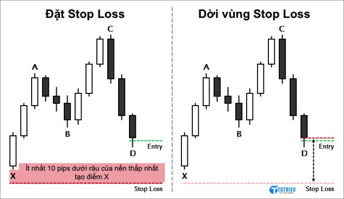 Điểm dừng lỗ - Stop Loss cho Mô hình Hamonic Cypher