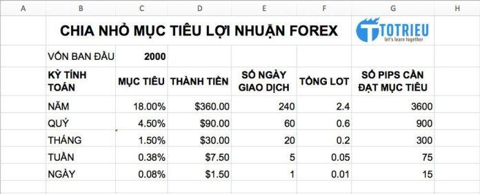 Chia nhỏ mục tiêu giao dịch Forex