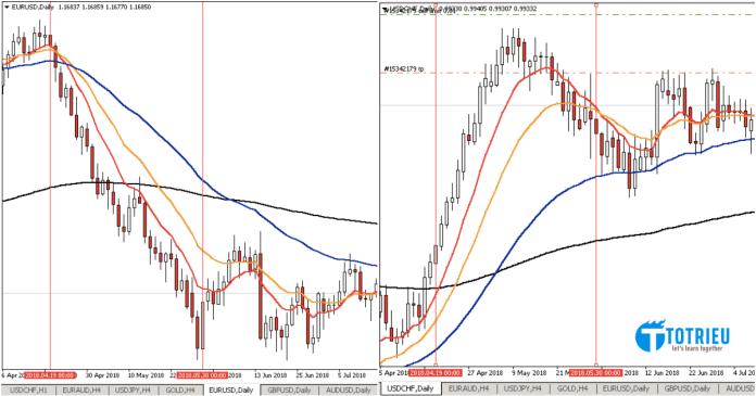 Xu hướng đi ngược của cặp EUR/USD và USD/CHF