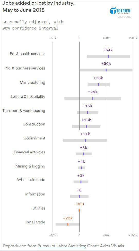 Số lượng công việc mới được tạo ra hoặc mất đi theo ngành