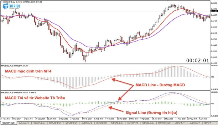 Indicator MACD có đường tín hiệu