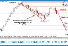 Sử dụng Fibonacci tìm điểm Stop Loss tốt nhất