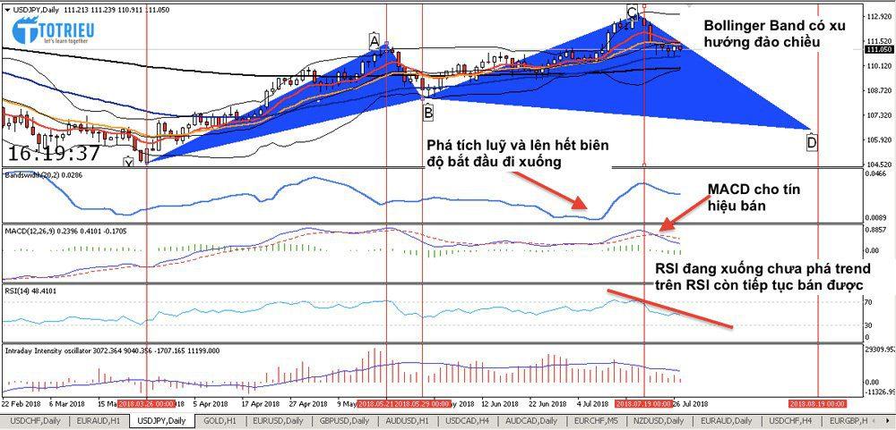 Các tín hiệu từ các chỉ báo khác cho biểu đồ D1 cặp USD/JPY