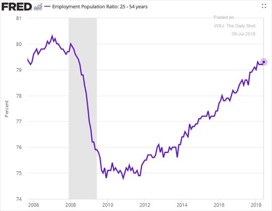 Tỷ lệ việc làm trên tổng dân số tăng dần