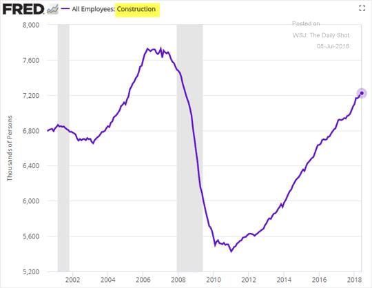 Tốc độ tăng trưởng Số lượng công việc mới được tạo ra trong ngành xây dựng