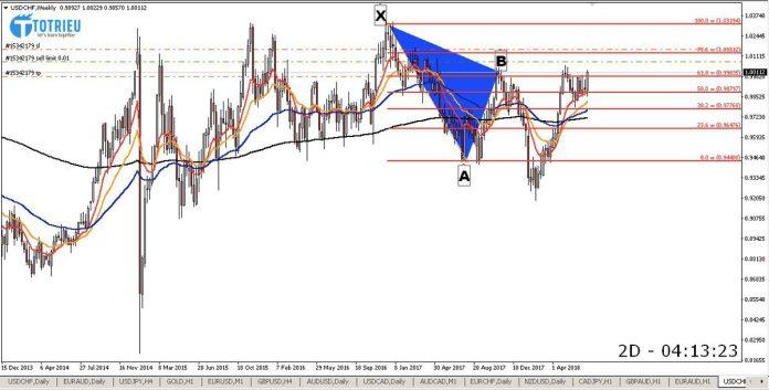 XAB Harmonic Cypher USD/CHF Chart W1