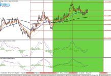 MACD trên Chart D1 của USD/CAD