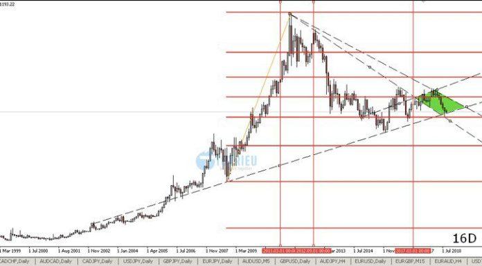 Phân tích Vàng - XAU/USD tuần 38 năm 2018 chart MN - Fibonacci