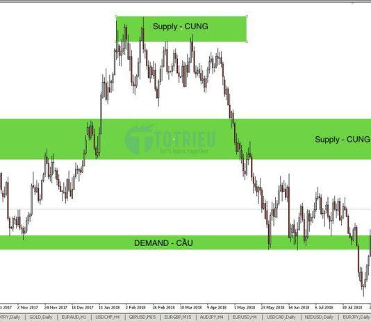 Price Action với Supply (Cung) và Demand (Cầu)