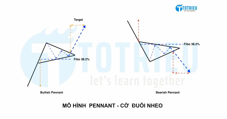 Bearish Pennant và Bullish Pennant: Nhận dạng chuẩn và cách giao dịch hiệu quả