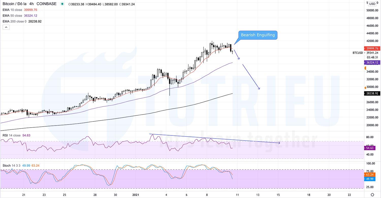 Bitcoin - BTCUSD ngày 10-01-2021: Bearish Engulfing biểu đồ 4 giờ