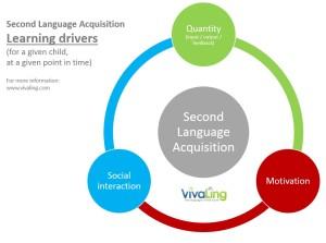 VivaLing-SLA-Learning-drivers-for-children