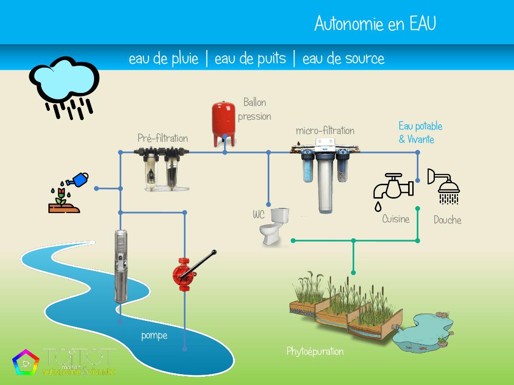 énergy-énergie-autonomie-autonomy-maison autonome-natuel-maître d'oeuvre-constructeur-stockage-artisan- autonomie vivante-toitot maison autonome-construction-énergies renouvelables-habitat naturel-house-chauffage-eau-water-pompe-phytoépuration-filtration-autonomie en eau