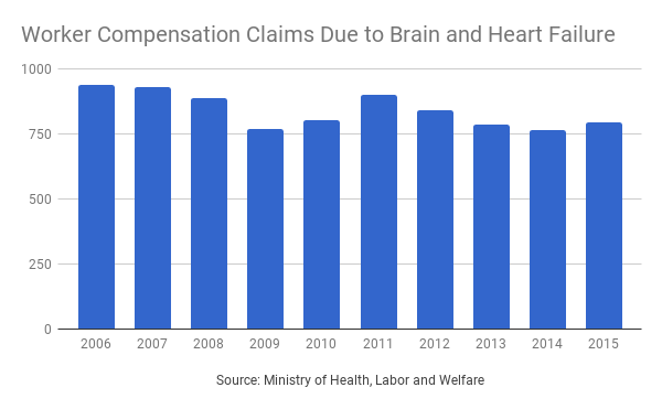 Karoshi - Worker Compensation Claims due to Brain and Heart Failure