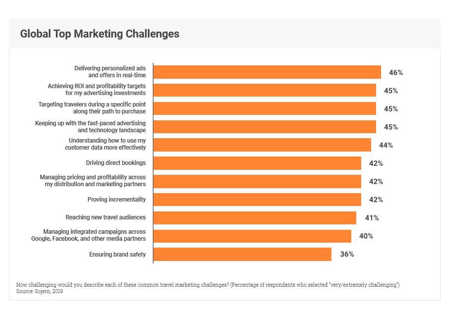 marketing-challenges