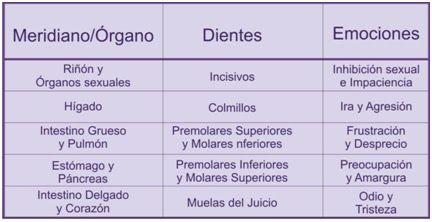 Significado de los Dientes