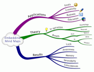 embedding mind maps