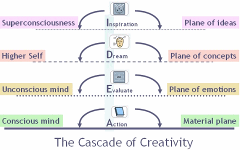 Cascade of Creativity