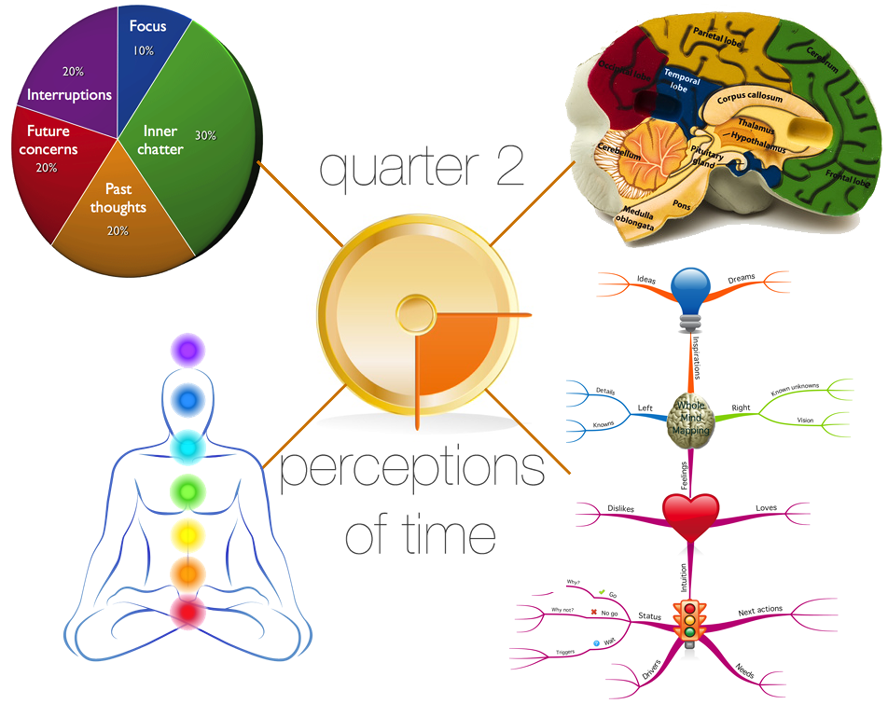 Perceptions of Time Infographic