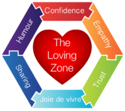 The Loving Zone