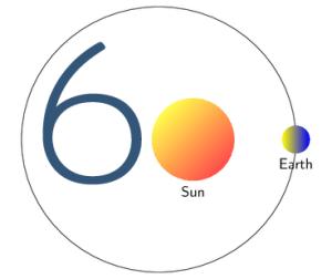 Sixty Orbits of the Sun