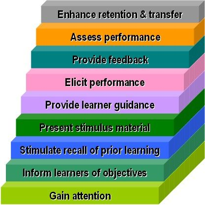 Gagne's events of learning