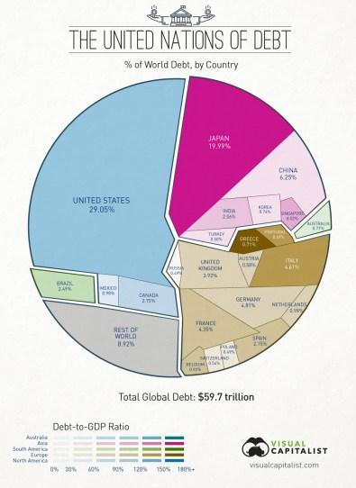 60 trillion debt