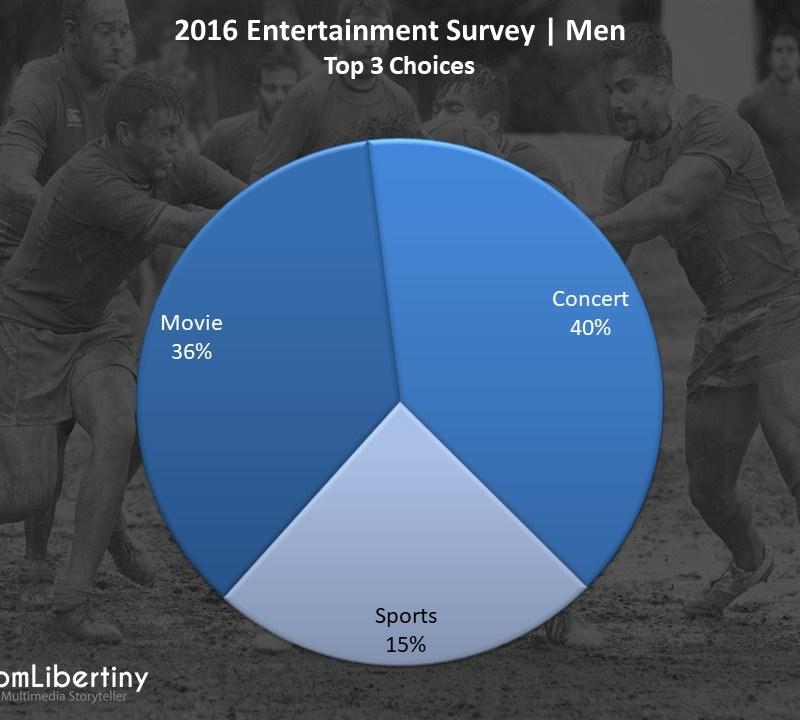 2016 Entertainment Survey | Men