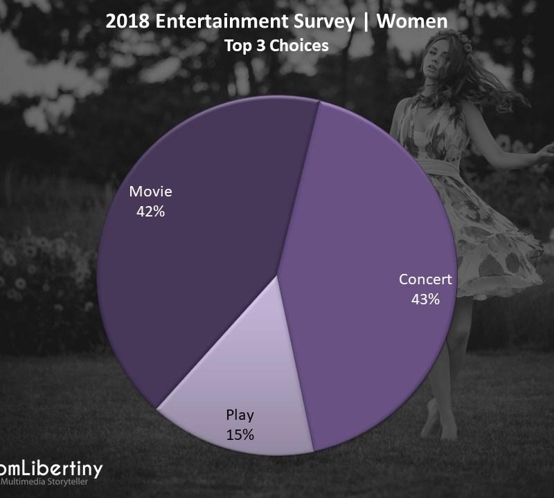 2018 Entertainment Survey | Women