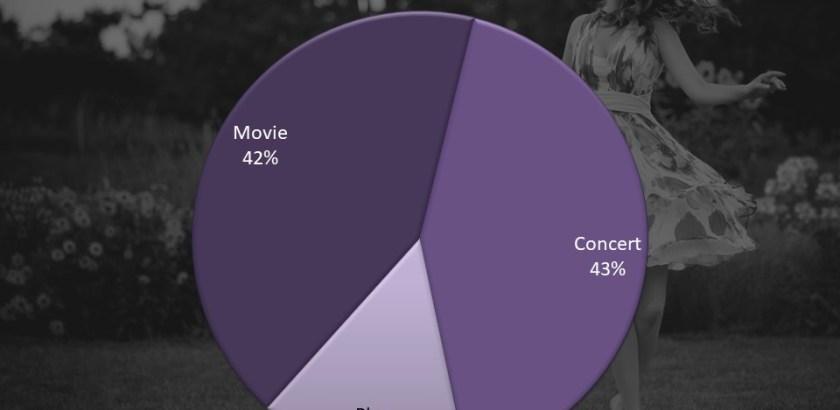 Chart 1 | 2018 Entertainment Survey | WomenTop 3 Choices Survey | Tom Libertiny