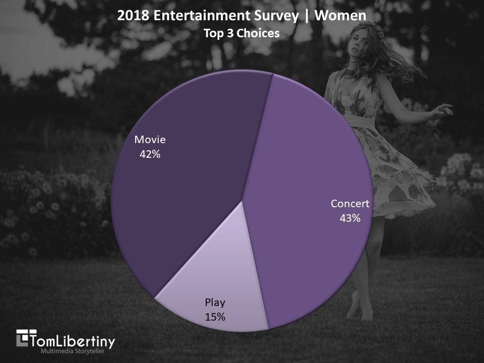 Chart 1   2018 Entertainment Survey   WomenTop 3 Choices Survey   Tom Libertiny