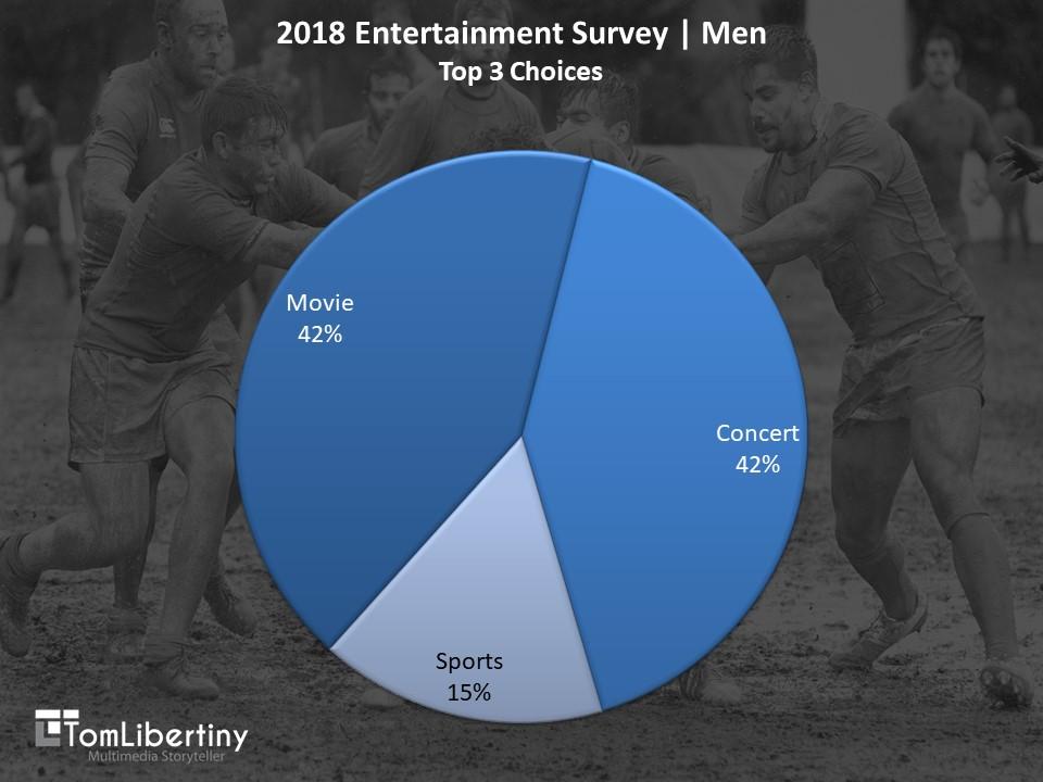 Chart 1   2018 Entertainment Survey   MenTop 3 Choices Survey   Tom Libertiny