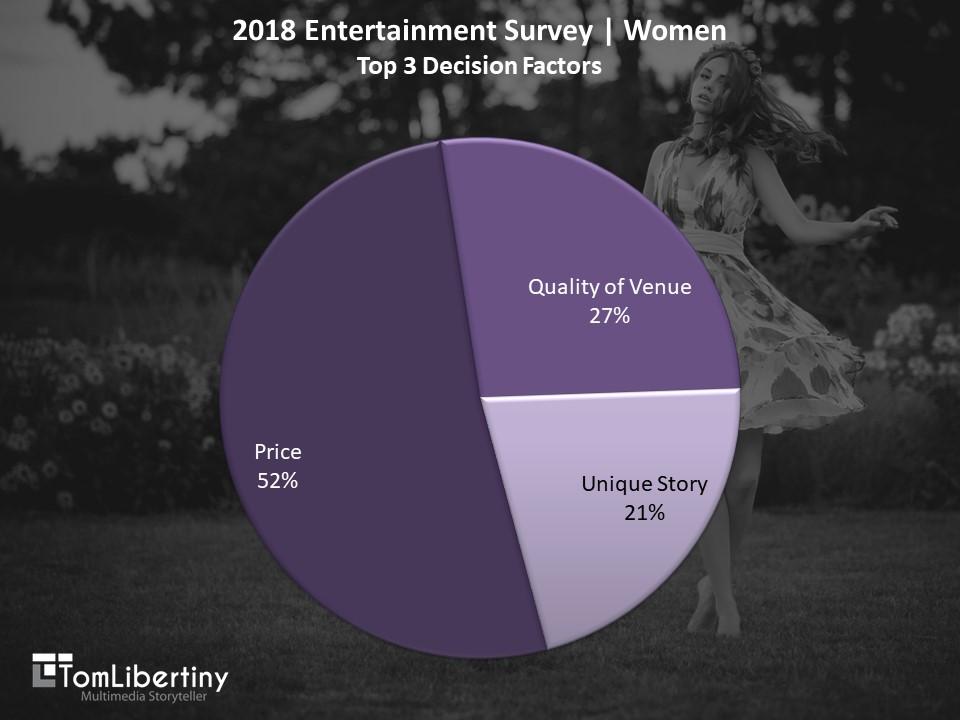Chart 2   2018 Entertainment Survey   Women top 3 Decision Factors Survey   Tom Libertiny