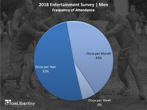 Chart 3 | 2018 Entertainment Survey | Men Frequency of Attendance Survey | Tom Libertiny