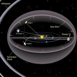 Solar system diagram showing heliopause