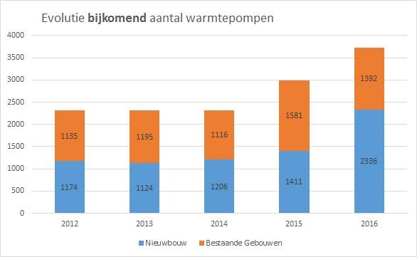 grafiek met evolutie van aantal warmtepompen