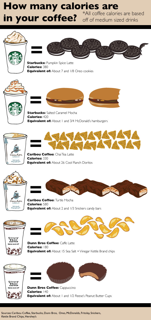 Image Result For Starbucks Coffee Menu India
