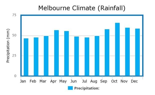 Melbourne Climate