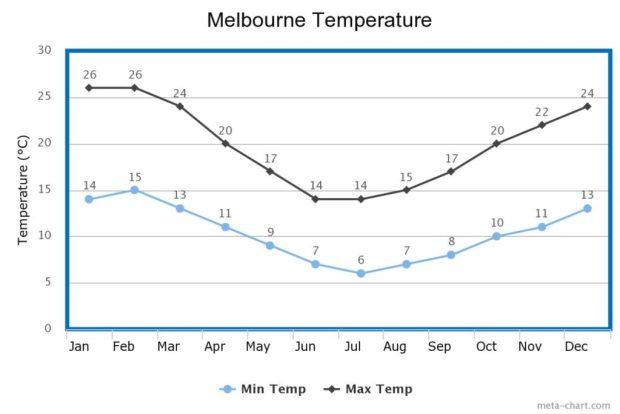 Melbourne Temperature