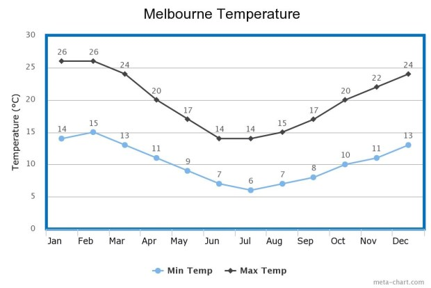 Melbourne Temperature
