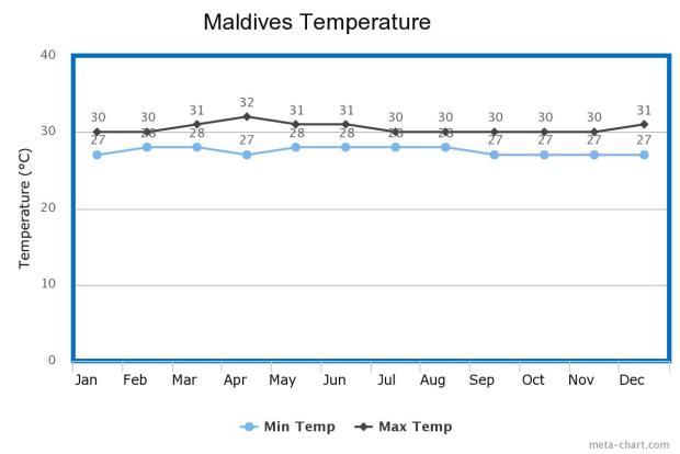 Maldives Temp