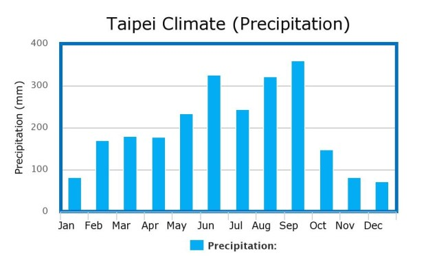 Taipei Climate