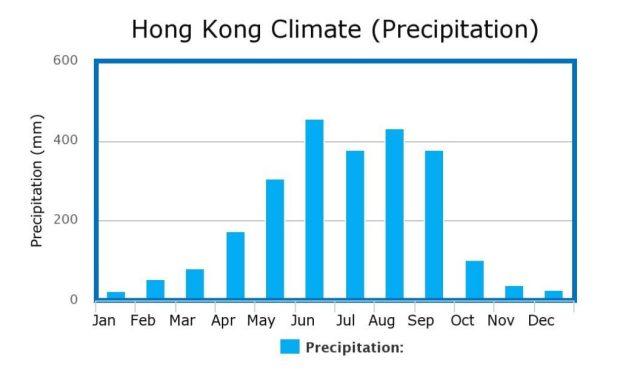 Hong Kong Climate