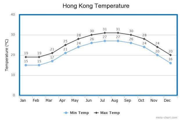 Hong Kong Temperature