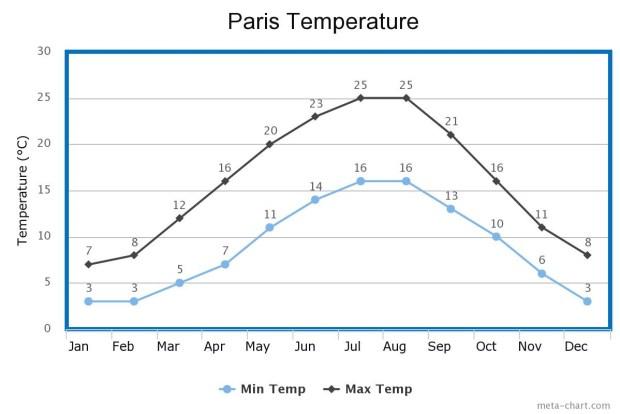 Paris Climate