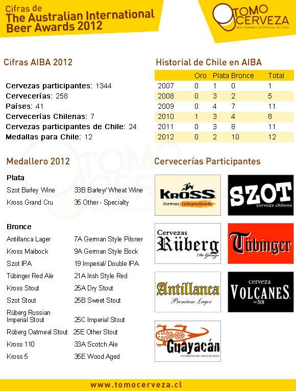 Resultados Australian International Beer Awards 2012