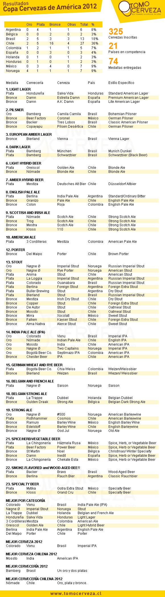 Resultados Copa Cervezas de América 2012